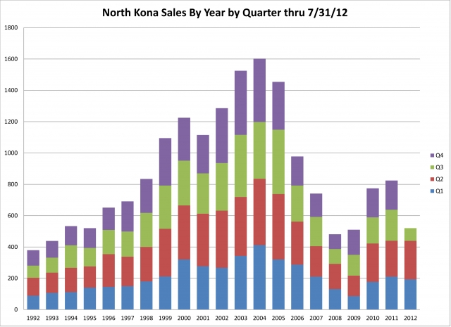 North Kona Sales by Year by Quarter - thru 07/31/12