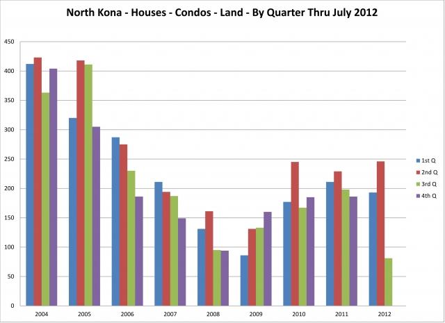 North Kona - Houses, Condos, Land - By Quarter thru 07/2012