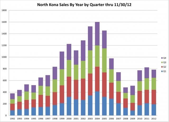 North Kona Sales by Year by Quarter thru Nov 30 2012