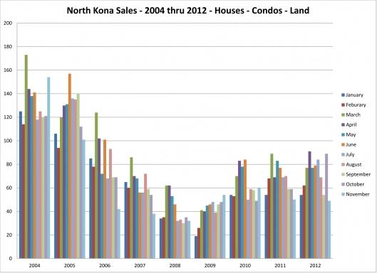 North Kona Sales by Month 2004 thru 2012 Homes Condos Land