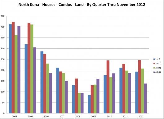 Sales by Quarter 2004 thru 2012 Homes Condos Land