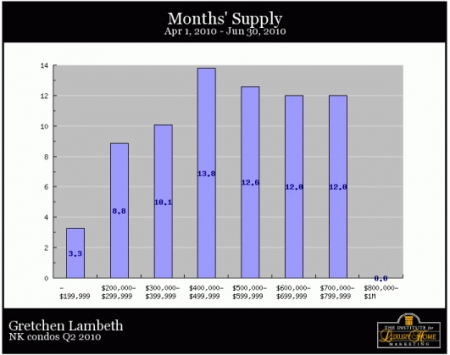 nk-condos-q2-2010-months-supply
