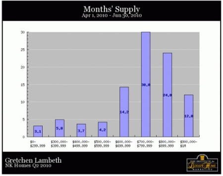 nk-homes-q2-2010-months-supply