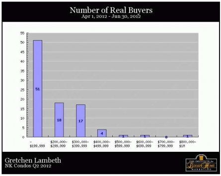 NK Condos Q2 - Real Buyers