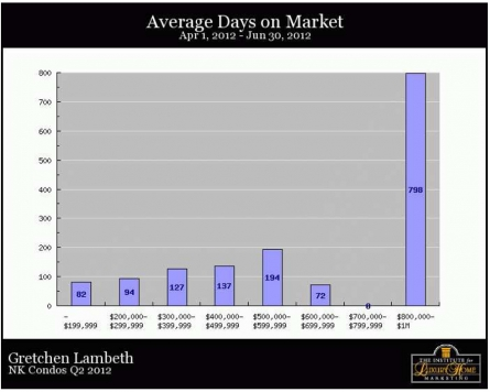 NK Condos Q2 - Ave Days on Market