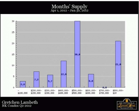 NK Condos Q2 - Months Supply