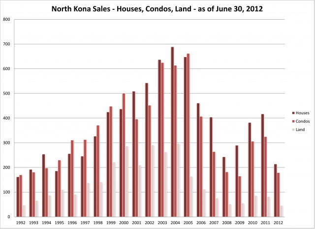 nk-historical-residential-sales-graph