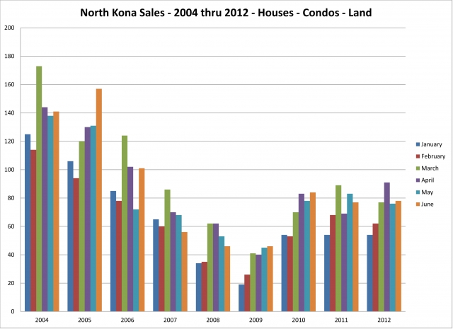 nk-sold-by-month