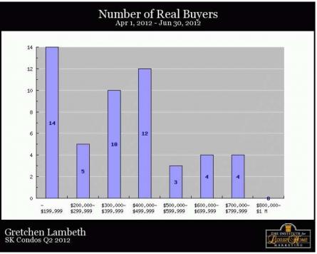 SK Condos Q2 2012 Real Buyers