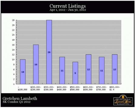 SK Condos Q2 2012 Current Listings
