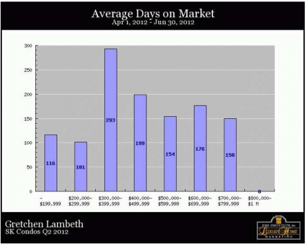 SK Condos Q2 2012 Days on Market