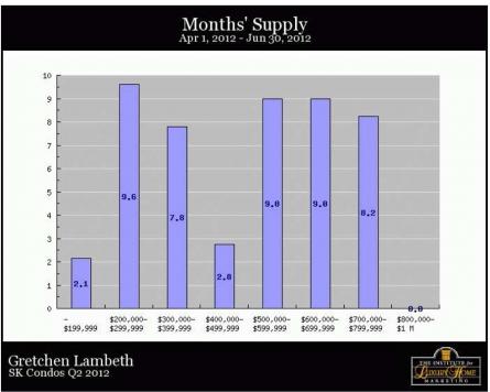 SK Condos Q2 2012 Months Supply