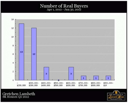 SK Homes Q2 2012 Real Buyers