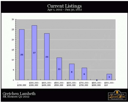 SK Homes Q2 2012 Current Listings