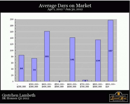 SK Homes Q2 2012 Days on Market