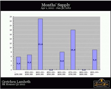 SK Homes Q2 2012 Months Supply