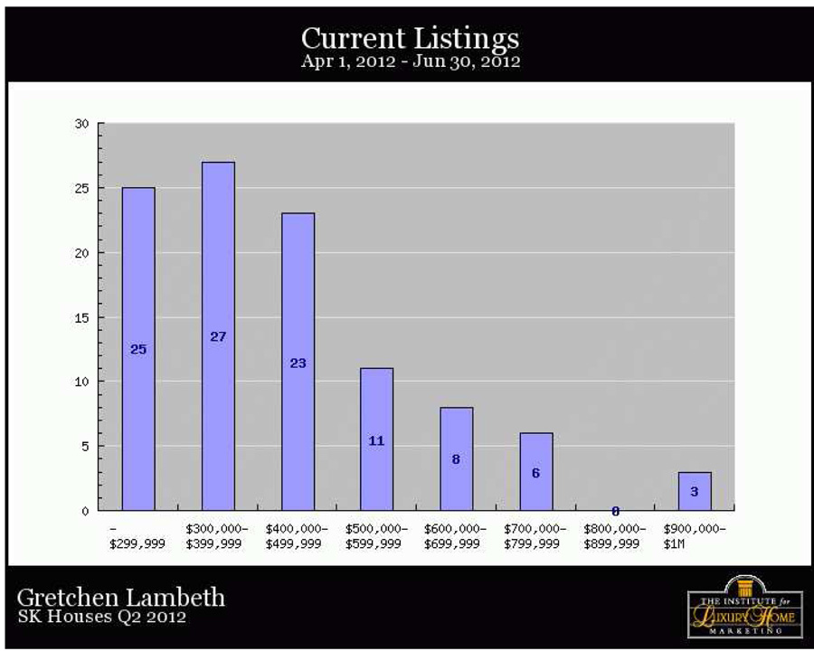 North kona and south kohala detailed statistics july for Detailed home search