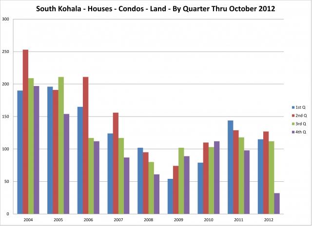 s-kohala-homes-condos-land-by-quarter