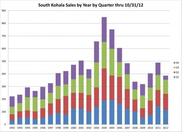 s-kohala-sales-year-by-quarter