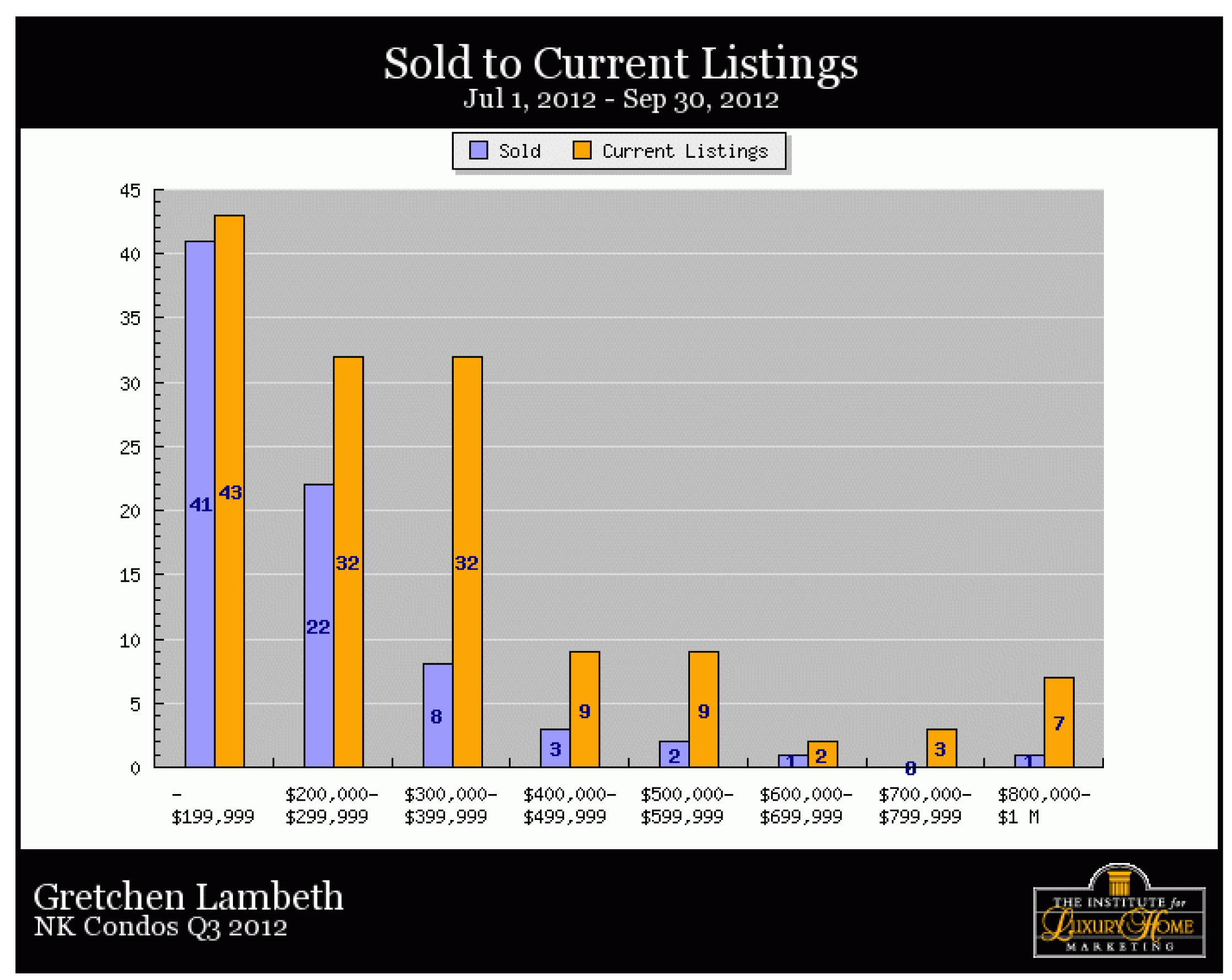 Detailed statistics archive north kona and south kohala for Detailed home search