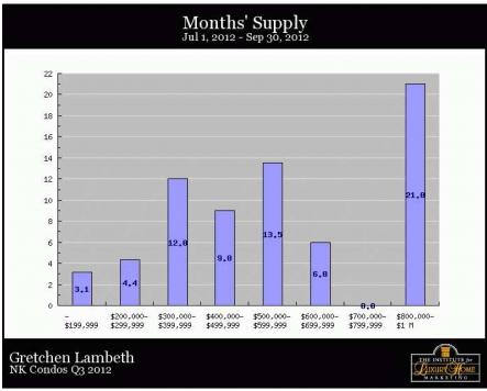 North Kona Condos - Months Supply