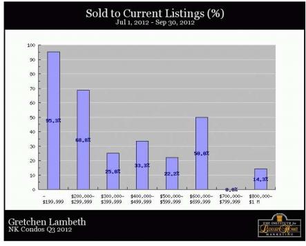 North Kona Condos - Sold to Current Percent