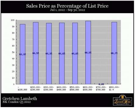 North Kona Condos - Price as Percent