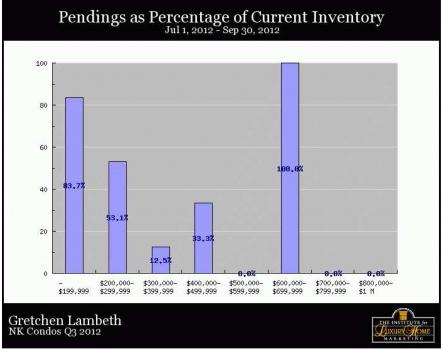 North Kona Condos - Pendings as Percent