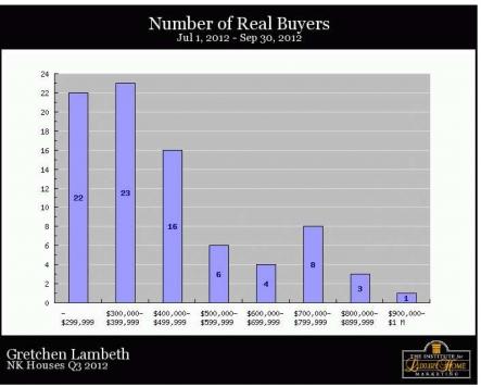 North Kona Homes - Real Buyers
