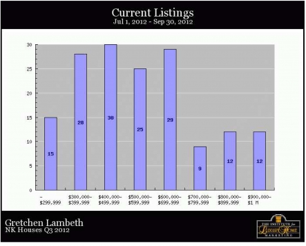 North Kona Homes - Current Listings
