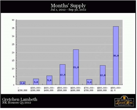 North Kona Homes - months