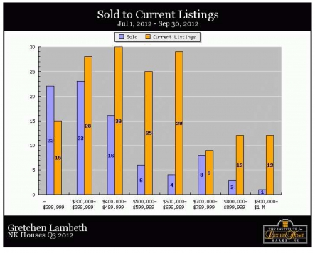 North Kona Homes - Sold to current