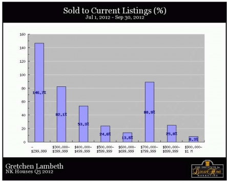 North Kona Homes - Sold to current percent