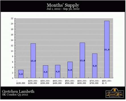 South Kohala Condos - Months