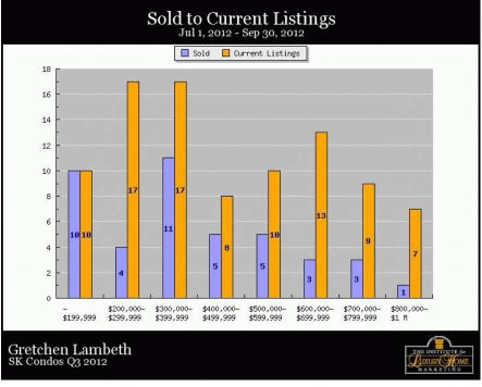 South Kohala Condos - Sold to Current