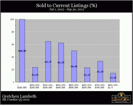 South Kohala Condos - Sold to current percent