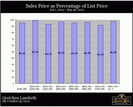 South Kohala Condos - Price as percent