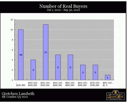 South Kohala Condos - Buyers