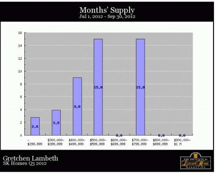 South Kohala Homes - Months Supply