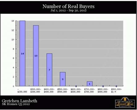 South Kohala Homes - Real Buyers