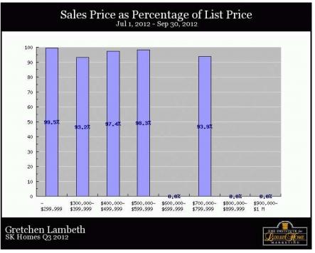 South Kohala Homes - Sales Price as percent
