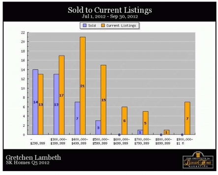 South Kohala Homes - Sold to Current
