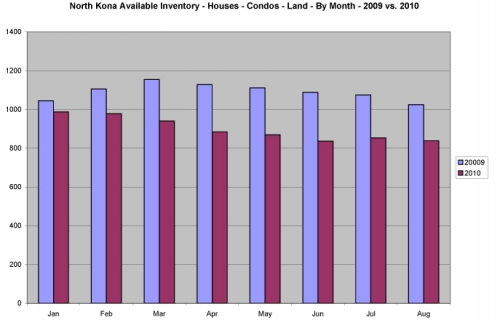 nk-inventory-bymonth-0910