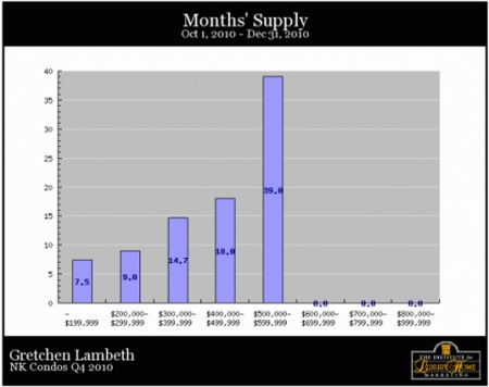 nk-condos-q4-months-supply