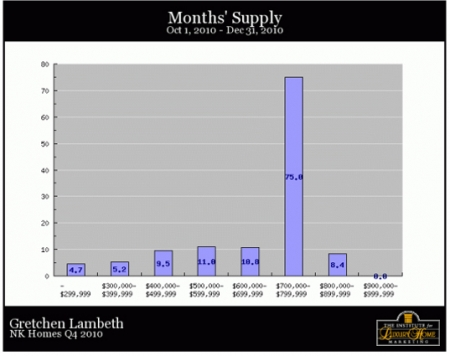nk-homes-q4-months-supply