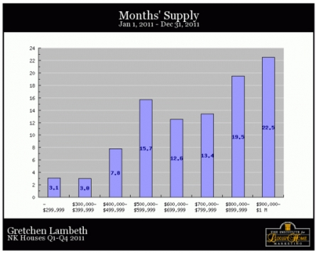 nk-homes-months-supply