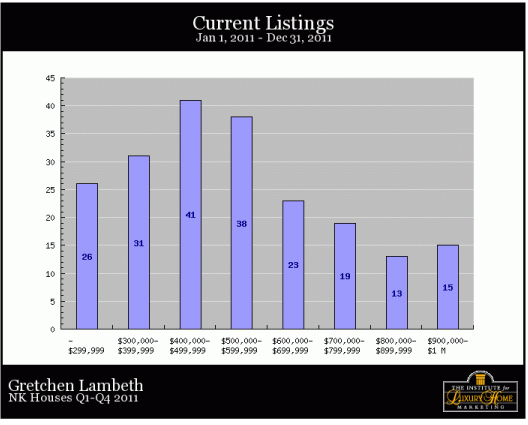 North kona and south kohala real estate detailed graphs for Detailed home search