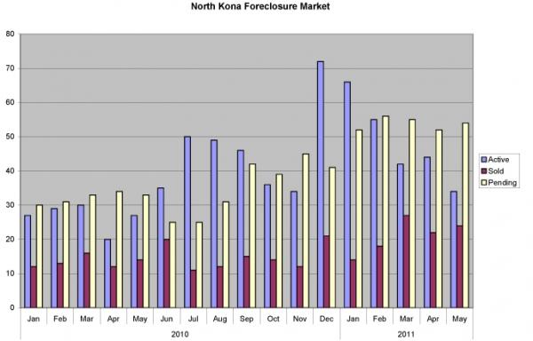 north-kona-foreclosures-0511