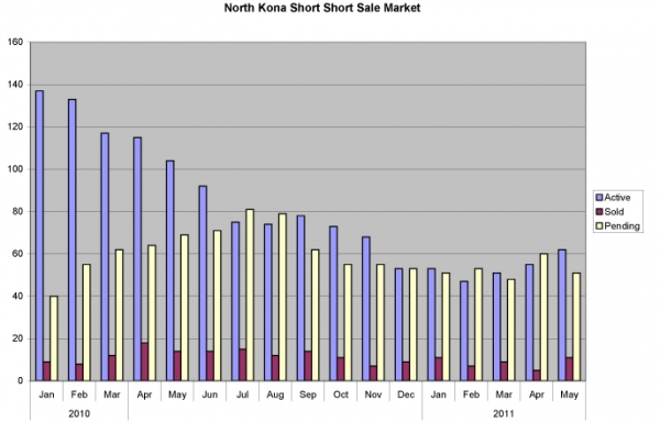 north-kona-short-sales-0511