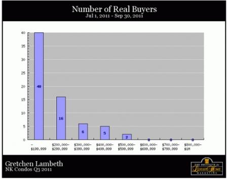 kona-condos-real-buyers